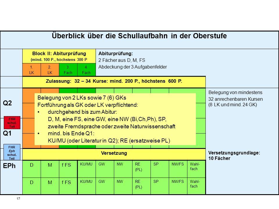 17 Überblick über die Schullaufbahn in der Oberstufe Block II: Abiturprüfung (mind.