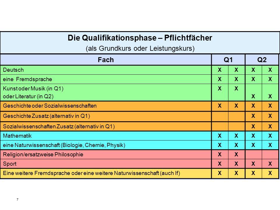 8  Angebot in der Qualifikationsphase  Anbindung an ein Referenzfach (Leistungskurs oder Grundkurs aus der Qualifikationsphase)  Q 1: PK Biologie / Chemie; PK Leistungssport  Q 2: PK Musik; PK English for Business  Jahresnote am Ende des PK, Anrechnung im Umfang von 2 Grundkursen oder alternativ als bes.