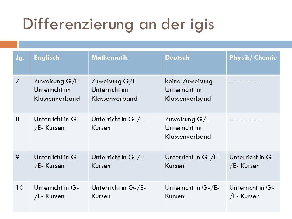 Differenzierung an der igis Jg.EnglischMathematikDeutschPhysik/ Chemie 7Zuweisung G/E Unterricht im Klassenverband Zuweisung G/E Unterricht im Klassenverband keine Zuweisung Unterricht im Klassenverband ------------ 8Unterricht in G- /E- Kursen Zuweisung G/E Unterricht im Klassenverband ------------- 9Unterricht in G- /E- Kursen 10Unterricht in G- /E- Kursen