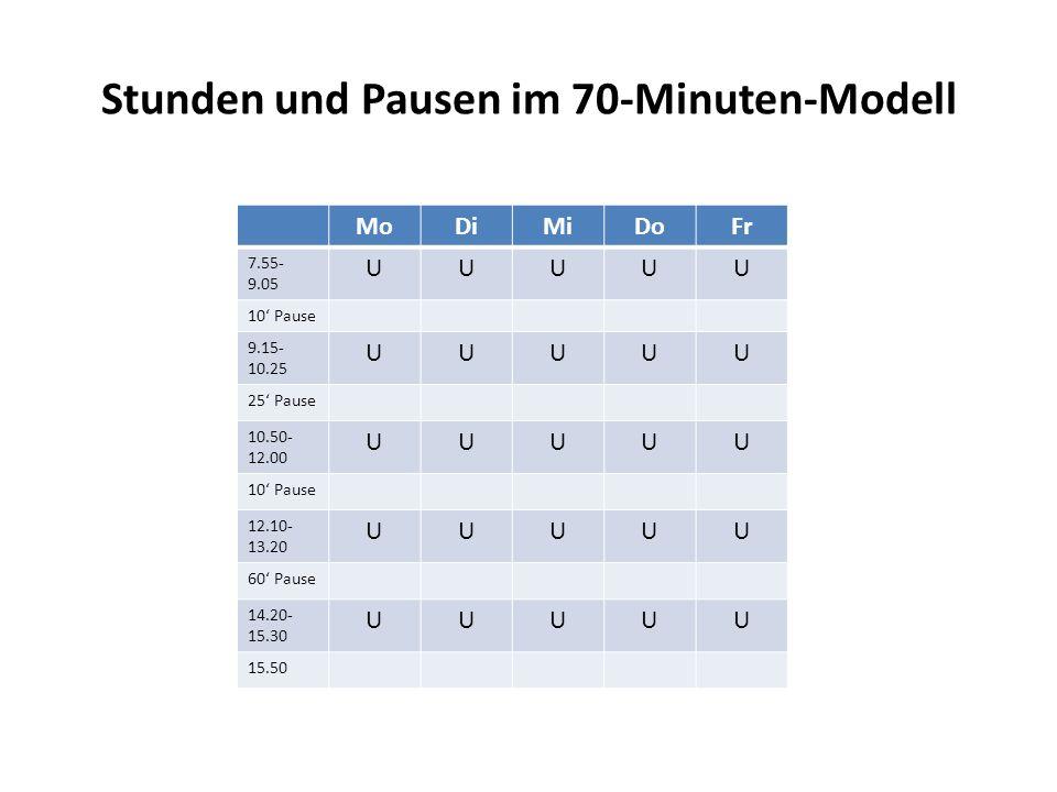 Stunden und Pausen im 70-Minuten-Modell MoDiMiDoFr 7.55- 9.05 UUUUU 10' Pause 9.15- 10.25 UUUUU 25' Pause 10.50- 12.00 UUUUU 10' Pause 12.10- 13.20 UUUUU 60' Pause 14.20- 15.30 UUUUU 15.50