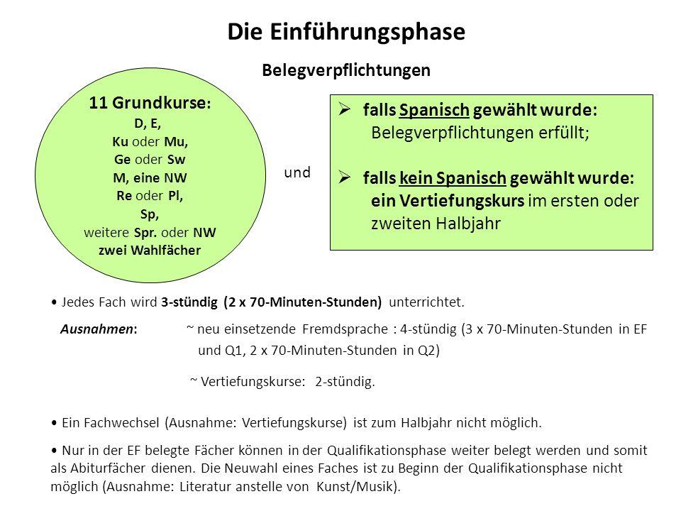 11 Grundkurse : D, E, Ku oder Mu, Ge oder Sw M, eine NW Re oder Pl, Sp, weitere Spr.