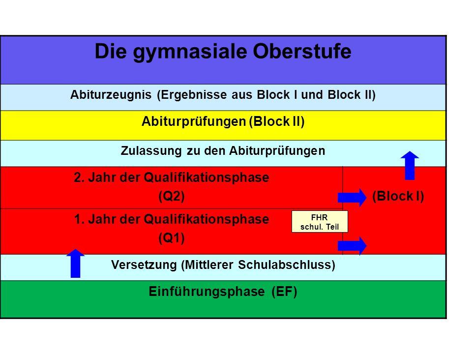 Die gymnasiale Oberstufe Abiturzeugnis (Ergebnisse aus Block I und Block II) Abiturprüfungen (Block II) Zulassung zu den Abiturprüfungen 2. Jahr der Q