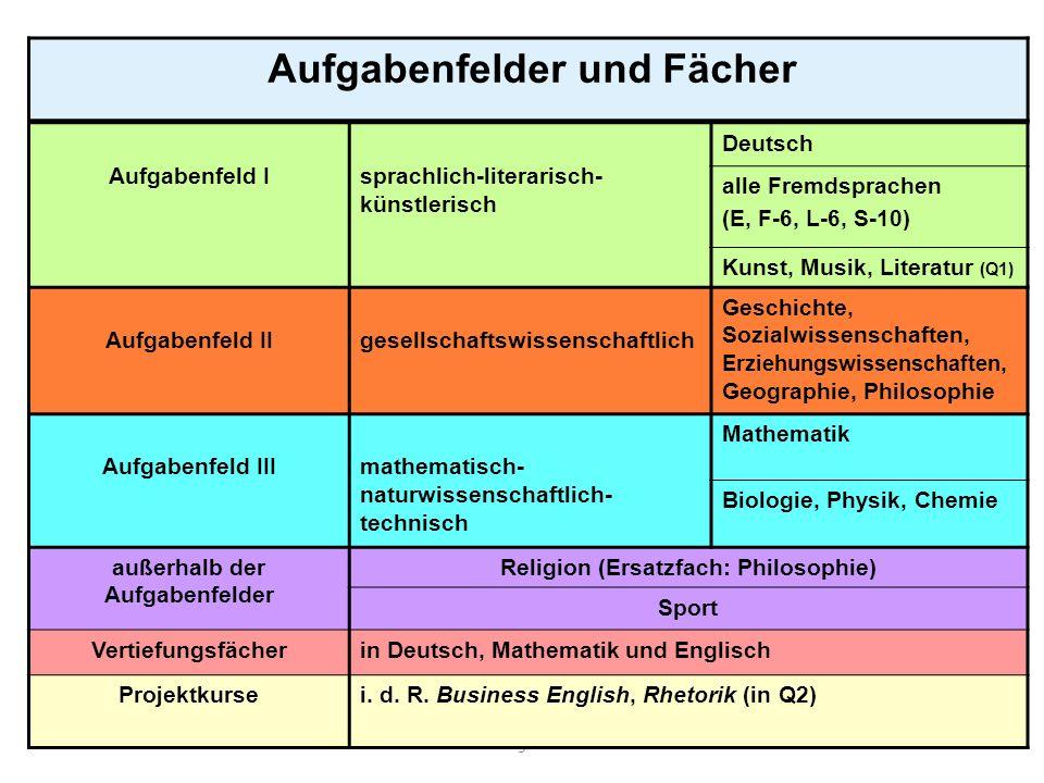 9 Aufgabenfelder und Fächer Aufgabenfeld Isprachlich-literarisch- künstlerisch Deutsch alle Fremdsprachen (E, F-6, L-6, S-10) Kunst, Musik, Literatur