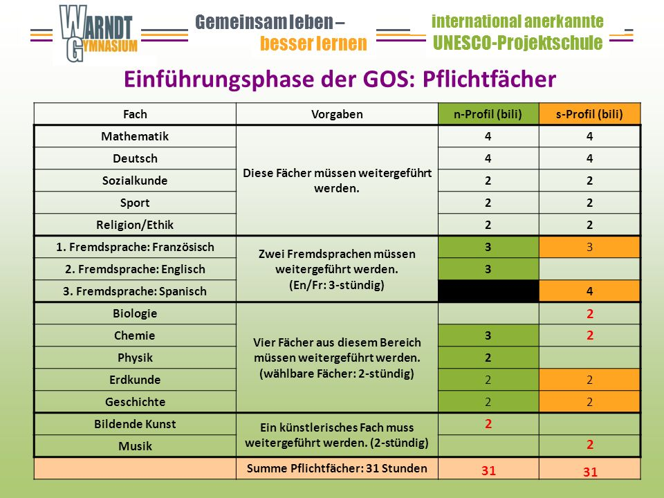 Einführungsphase der GOS: Pflichtfächer Gemeinsam leben – besser lernen UNESCO-Projektschule international anerkannte FachVorgabenn-Profil (bili)s-Profil (bili) Mathematik Diese Fächer müssen weitergeführt werden.