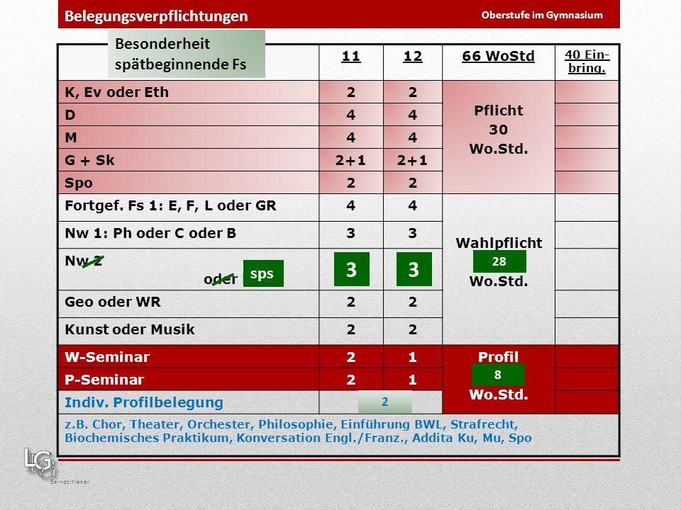 Berndt/Kleber Belegungsverpflichtungen Oberstufe im Gymnasium Fächer111266 WoStd 40 Ein- bring. K, Ev oder Eth22 Pflicht 30 Wo.Std. D44 M44 G + Sk2+1