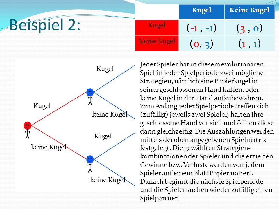 Beispiel 2: Kugel keine Kugel Kugel keine Kugel Kugel keine Kugel KugelKeine Kugel Kugel (-1, -1)(3, 0) Keine Kugel (0, 3)(1, 1) Jeder Spieler hat in diesem evolutionären Spiel in jeder Spielperiode zwei mögliche Strategien, nämlich eine Papierkugel in seiner geschlossenen Hand halten, oder keine Kugel in der Hand aufzubewahren.