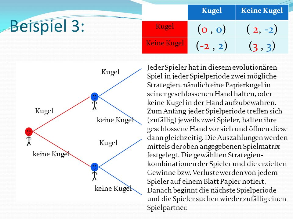 Beispiel 3: Kugel keine Kugel Kugel keine Kugel Kugel keine Kugel KugelKeine Kugel Kugel (0, 0)( 2, -2) Keine Kugel (-2, 2)(3, 3) Jeder Spieler hat in diesem evolutionären Spiel in jeder Spielperiode zwei mögliche Strategien, nämlich eine Papierkugel in seiner geschlossenen Hand halten, oder keine Kugel in der Hand aufzubewahren.