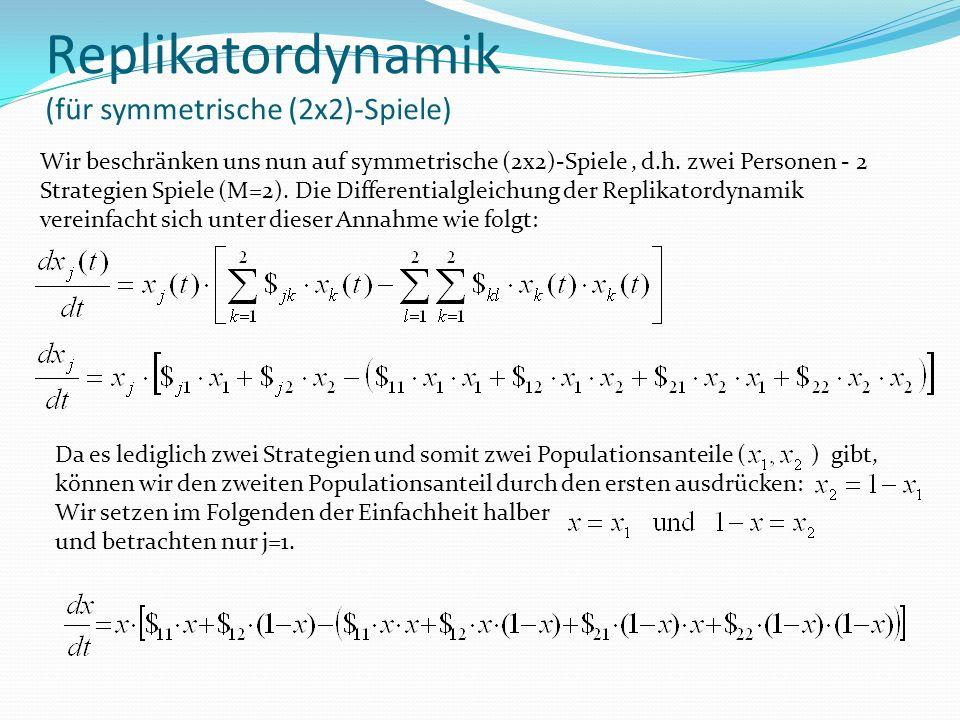 Replikatordynamik (für symmetrische (2x2)-Spiele) Wir beschränken uns nun auf symmetrische (2x2)-Spiele, d.h.