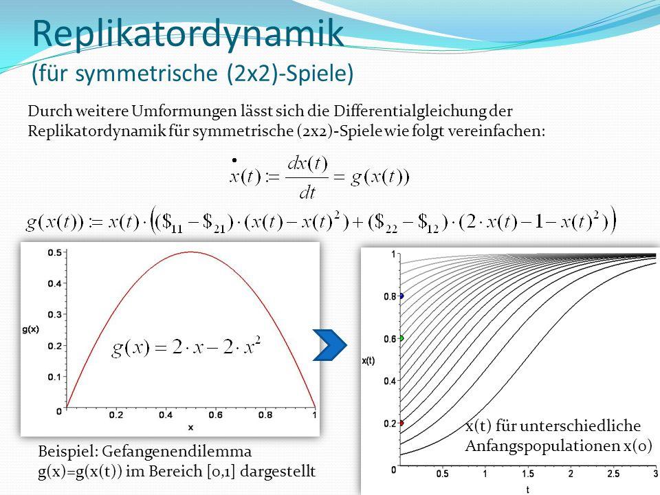 Replikatordynamik (für symmetrische (2x2)-Spiele) Durch weitere Umformungen lässt sich die Differentialgleichung der Replikatordynamik für symmetrische (2x2)-Spiele wie folgt vereinfachen: Beispiel: Gefangenendilemma g(x)=g(x(t)) im Bereich [0,1] dargestellt x(t) für unterschiedliche Anfangspopulationen x(0)