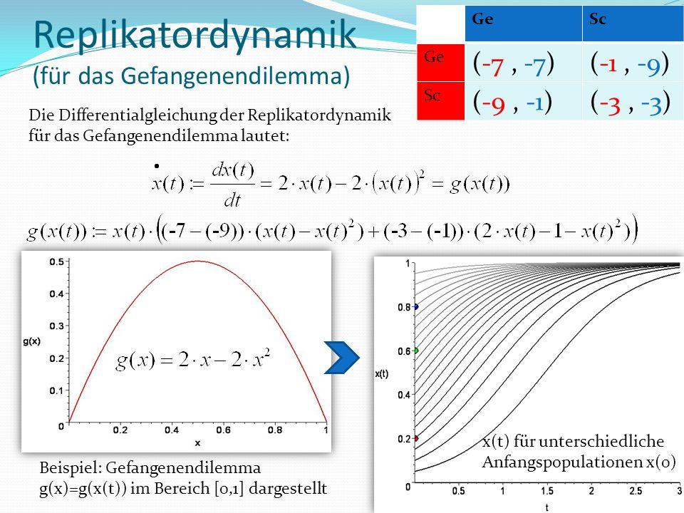 Replikatordynamik (für das Gefangenendilemma) Die Differentialgleichung der Replikatordynamik für das Gefangenendilemma lautet: Beispiel: Gefangenendilemma g(x)=g(x(t)) im Bereich [0,1] dargestellt x(t) für unterschiedliche Anfangspopulationen x(0) GeSc Ge (-7, -7)(-1, -9) Sc (-9, -1)(-3, -3)