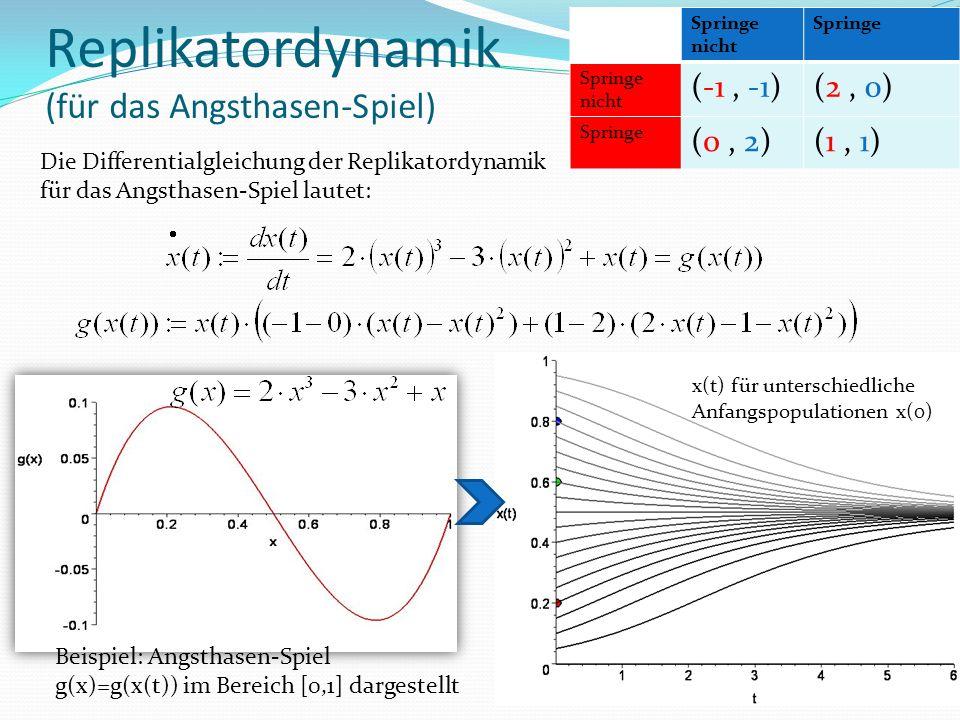 Replikatordynamik (für das Angsthasen-Spiel) Die Differentialgleichung der Replikatordynamik für das Angsthasen-Spiel lautet: Beispiel: Angsthasen-Spiel g(x)=g(x(t)) im Bereich [0,1] dargestellt x(t) für unterschiedliche Anfangspopulationen x(0) Springe nicht Springe Springe nicht (-1, -1)(2, 0) Springe (0, 2)(1, 1)