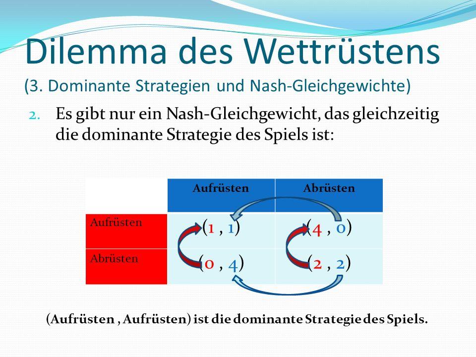 2. Es gibt nur ein Nash-Gleichgewicht, das gleichzeitig die dominante Strategie des Spiels ist: AufrüstenAbrüsten Aufrüsten (1, 1)(4, 0) Abrüsten (0,
