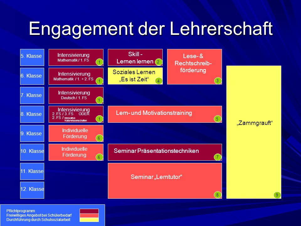 Engagement der Lehrerschaft 5. Klasse 6. Klasse 7.