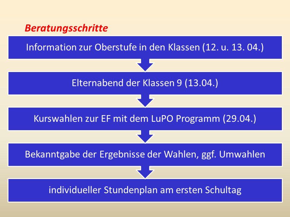 Beratungsschritte individueller Stundenplan am ersten Schultag Bekanntgabe der Ergebnisse der Wahlen, ggf.