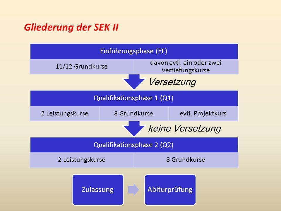 Gliederung der SEK II Qualifikationsphase 2 (Q2) 2 Leistungskurse8 Grundkurse Qualifikationsphase 1 (Q1) 2 Leistungskurse8 Grundkurseevtl.