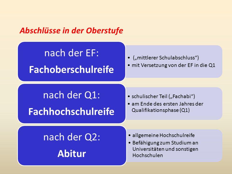 """Abschlüsse in der Oberstufe (""""mittlerer Schulabschluss ) mit Versetzung von der EF in die Q1 nach der EF: Fachoberschulreife schulischer Teil (""""Fachabi ) am Ende des ersten Jahres der Qualifikationsphase (Q1) nach der Q1: Fachhochschulreife allgemeine Hochschulreife Befähigung zum Studium an Universitäten und sonstigen Hochschulen nach der Q2: Abitur"""