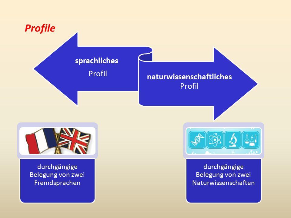 Profile sprachliches Profil naturwissenschaftliches Profil durchgängige Belegung von zwei Fremdsprachen durchgängige Belegung von zwei Naturwissenschaften