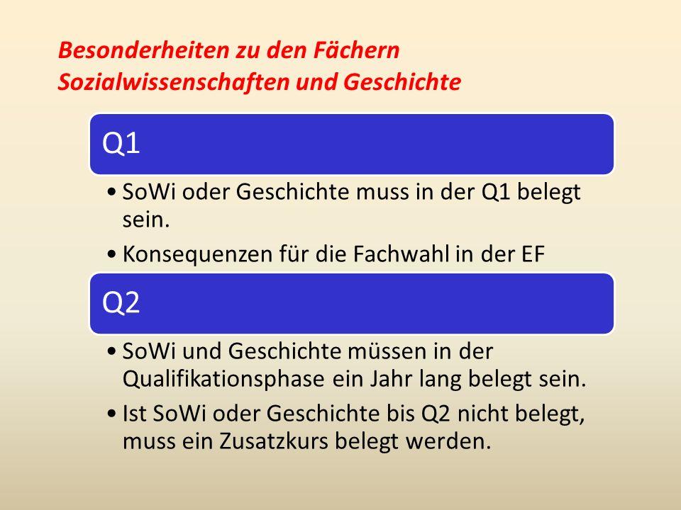 Besonderheiten zu den Fächern Sozialwissenschaften und Geschichte Q1 SoWi oder Geschichte muss in der Q1 belegt sein.