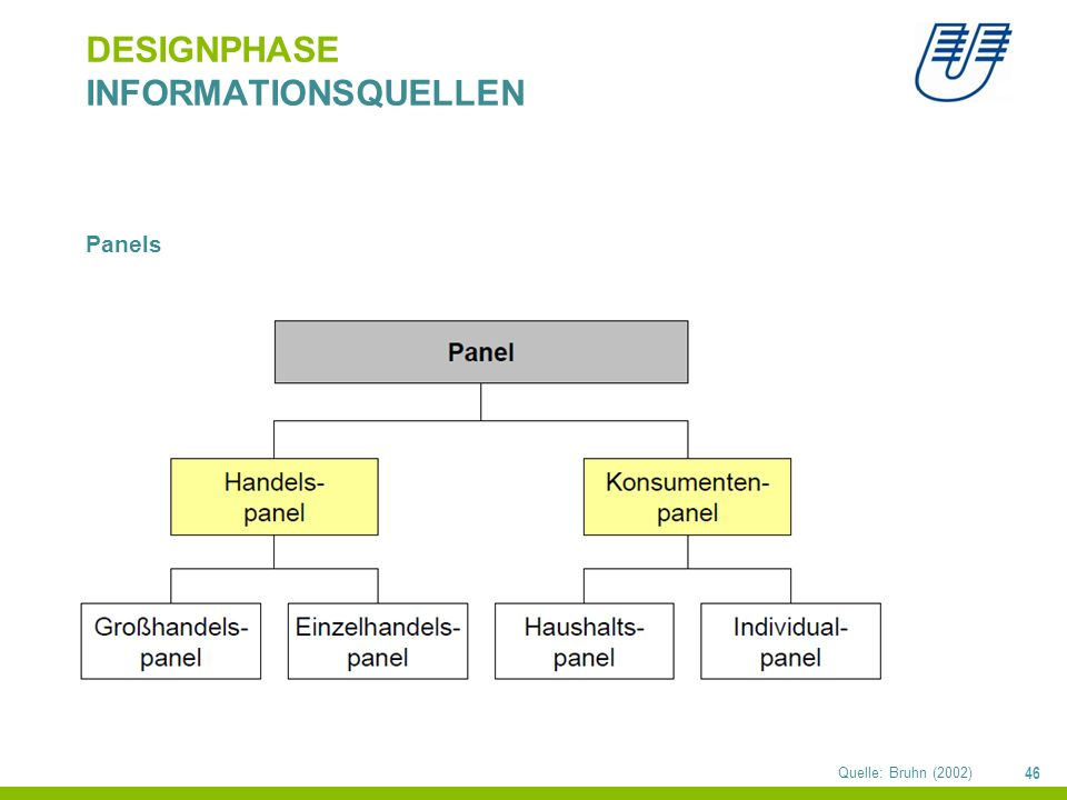 46 DESIGNPHASE INFORMATIONSQUELLEN Panels Quelle: Bruhn (2002)