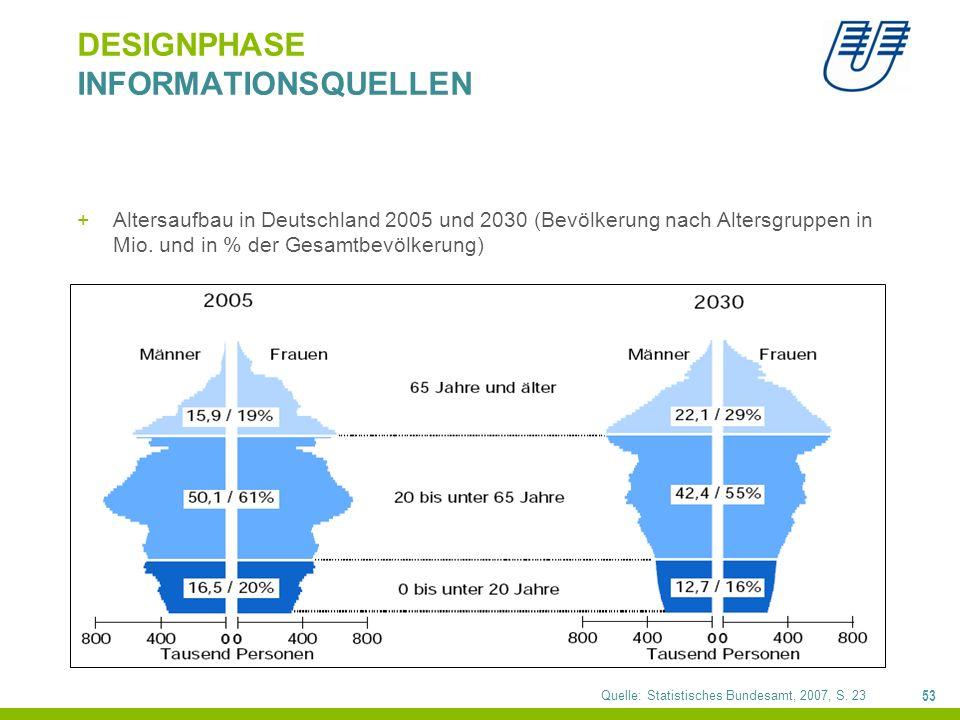 53 DESIGNPHASE INFORMATIONSQUELLEN +Altersaufbau in Deutschland 2005 und 2030 (Bevölkerung nach Altersgruppen in Mio. und in % der Gesamtbevölkerung)
