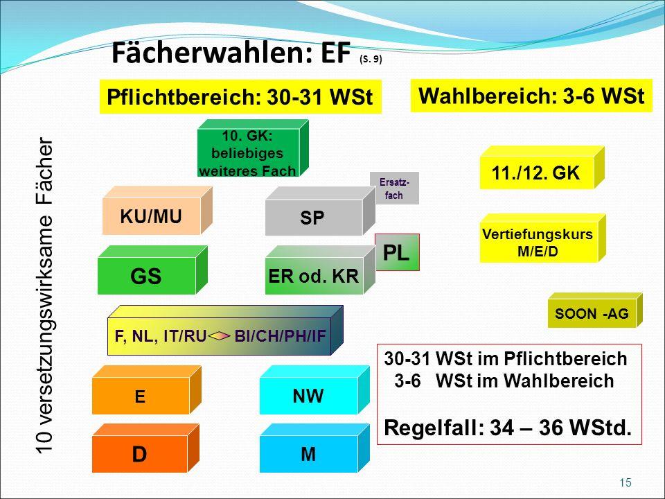 Fächerwahlen: EF (S. 9) Wahlbereich: 3-6 WSt M NW 10.