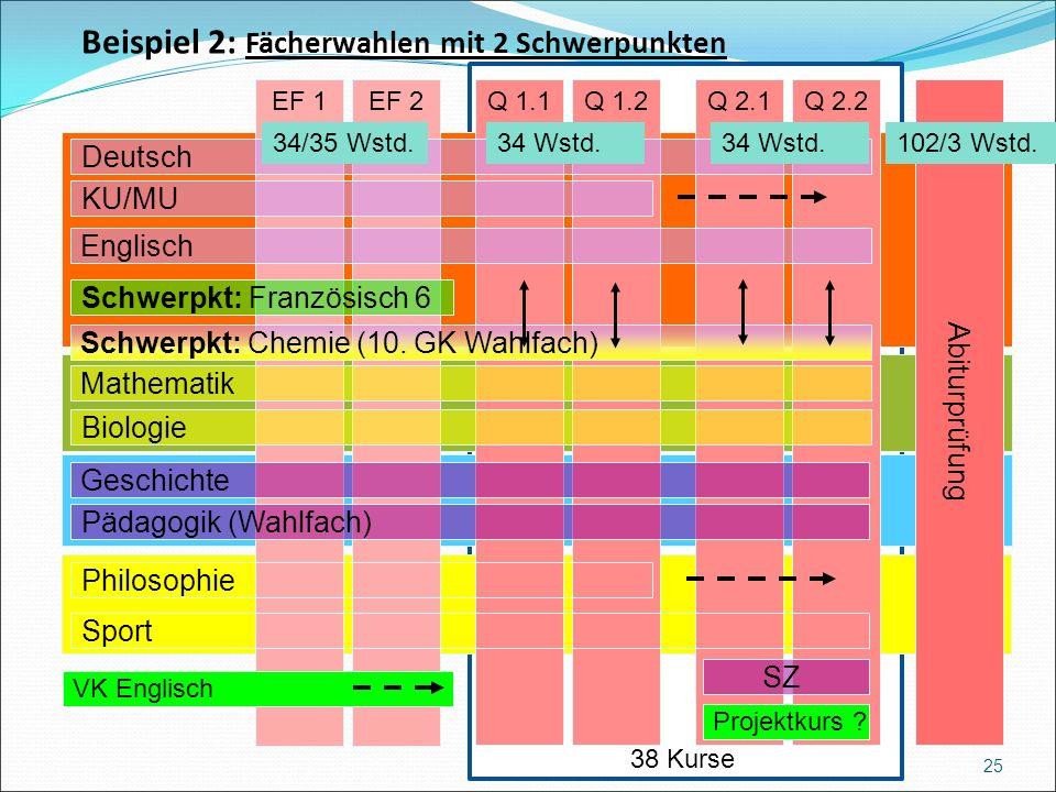 Beispiel 2: Fächerwahlen mit 2 Schwerpunkten 25 Abiturprüfung Q 2.2EF 1EF 2Q 1.1Q 1.2Q 2.1 Englisch Schwerpkt: Chemie (10.
