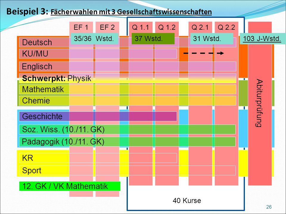 Beispiel 3: Fächerwahlen mit 3 Gesellschaftswissenschaften 26 Abiturprüfung Q 2.2EF 1EF 2Q 1.1Q 1.2Q 2.1 Englisch Schwerpkt: Physik Mathematik Geschichte Pädagogik (10./11.