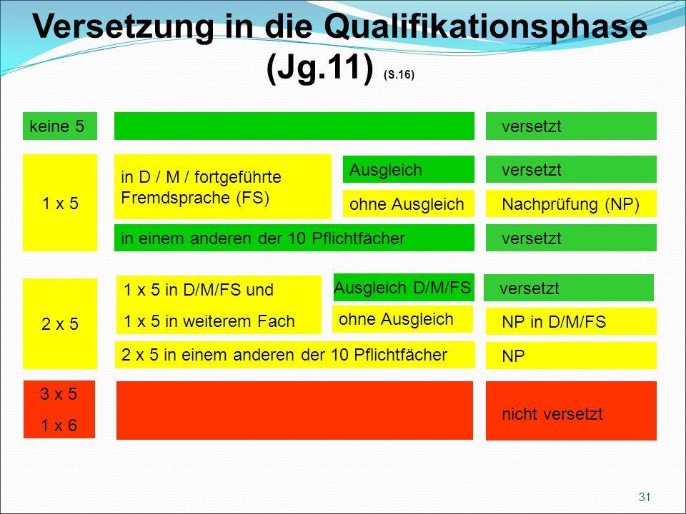 Versetzung in die Qualifikationsphase (Jg.11) (S.16) 31 versetzt 1 x 5 2 x 5 3 x 5 1 x 6 keine 5 in D / M / fortgeführte Fremdsprache (FS) in einem anderen der 10 Pflichtfächer Ausgleich ohne Ausgleich versetzt NP in D/M/FS Nachprüfung (NP) NP nicht versetzt 2 x 5 in einem anderen der 10 Pflichtfächer 1 x 5 in D/M/FS und 1 x 5 in weiterem Fach Ausgleich D/M/FS ohne Ausgleich versetzt