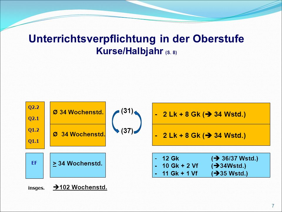 7 - 12 Gk (  36/37 Wstd.) - 10 Gk + 2 Vf (  34Wstd.) - 11 Gk + 1 Vf (  35 Wstd.)  102 Wochenstd.
