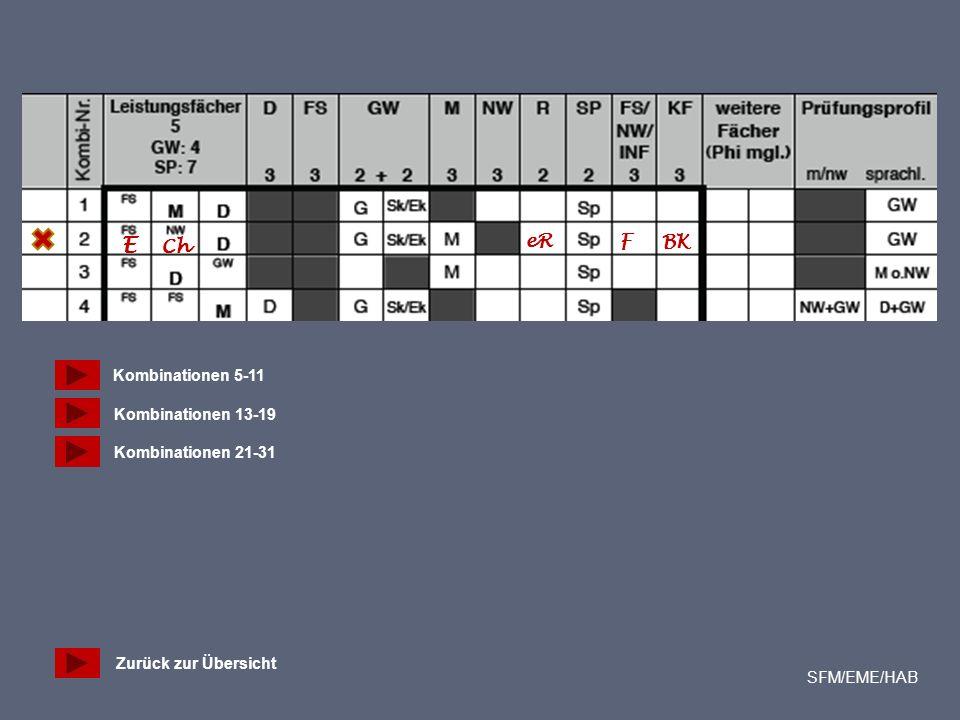 E Ch eR F BK Zurück zur Übersicht SFM/EME/HAB Kombinationen 5-11 Kombinationen 13-19 Kombinationen 21-31