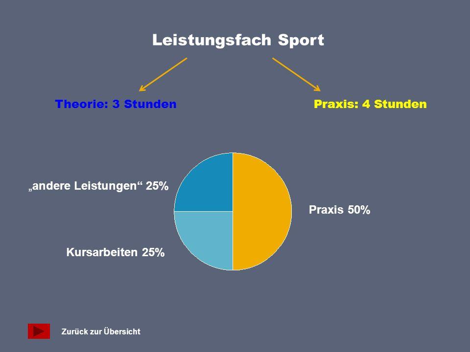 """Leistungsfach Sport Theorie: 3 Stunden Praxis: 4 Stunden """"andere Leistungen 25% Kursarbeiten 25% Praxis 50% Zurück zur Übersicht"""