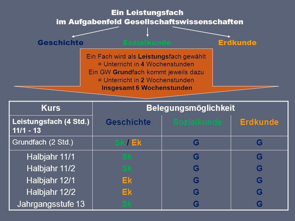 Zwei Grundfächer (jeweils 2 Wo.std.) Sk / Ek + GSk / Ek G Halbjahr 11/1 Halbjahr 11/2 Halbjahr 12/1 Halbjahr 12/2 Jahrgangsstufe 13 Sk Ek Sk GGGGGGGGGG Geschichte + Sozialkunde / Erdkunde ZWEI GRUNDFÄCHER Jeweils 2 Wochenstunden = insgesamt 4 Wochenstunden im Aufgabenfeld Gesellschaftswissenschaften Zurück zur Übersicht