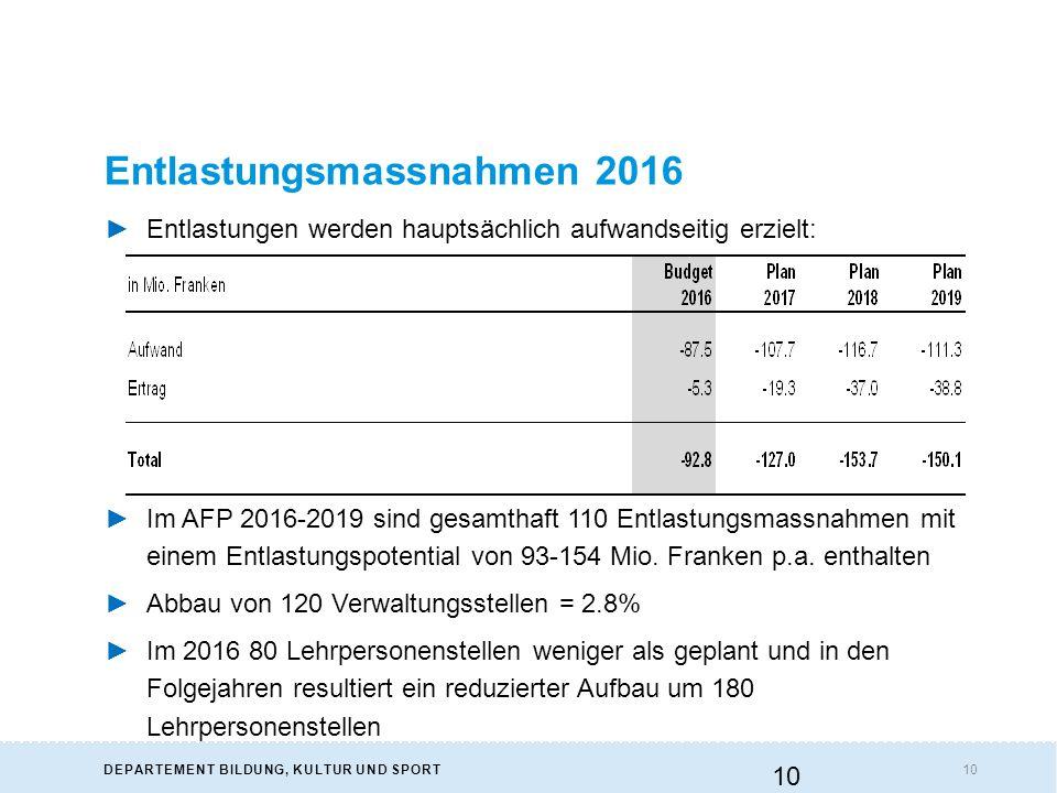 10DEPARTEMENT BILDUNG, KULTUR UND SPORT Entlastungsmassnahmen 2016 ►Im AFP 2016-2019 sind gesamthaft 110 Entlastungsmassnahmen mit einem Entlastungspotential von 93-154 Mio.