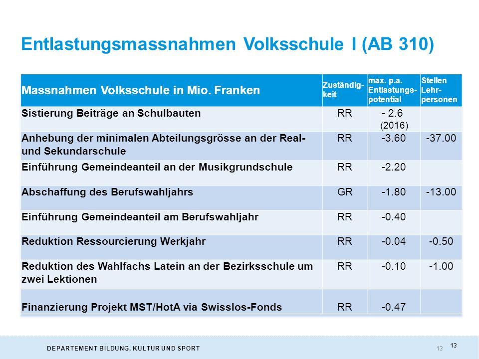 13DEPARTEMENT BILDUNG, KULTUR UND SPORT Entlastungsmassnahmen Volksschule I (AB 310) 13