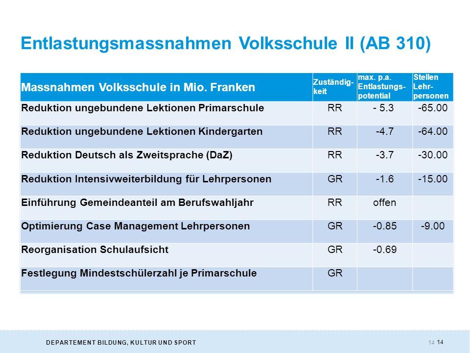 14DEPARTEMENT BILDUNG, KULTUR UND SPORT 14 Entlastungsmassnahmen Volksschule II (AB 310)