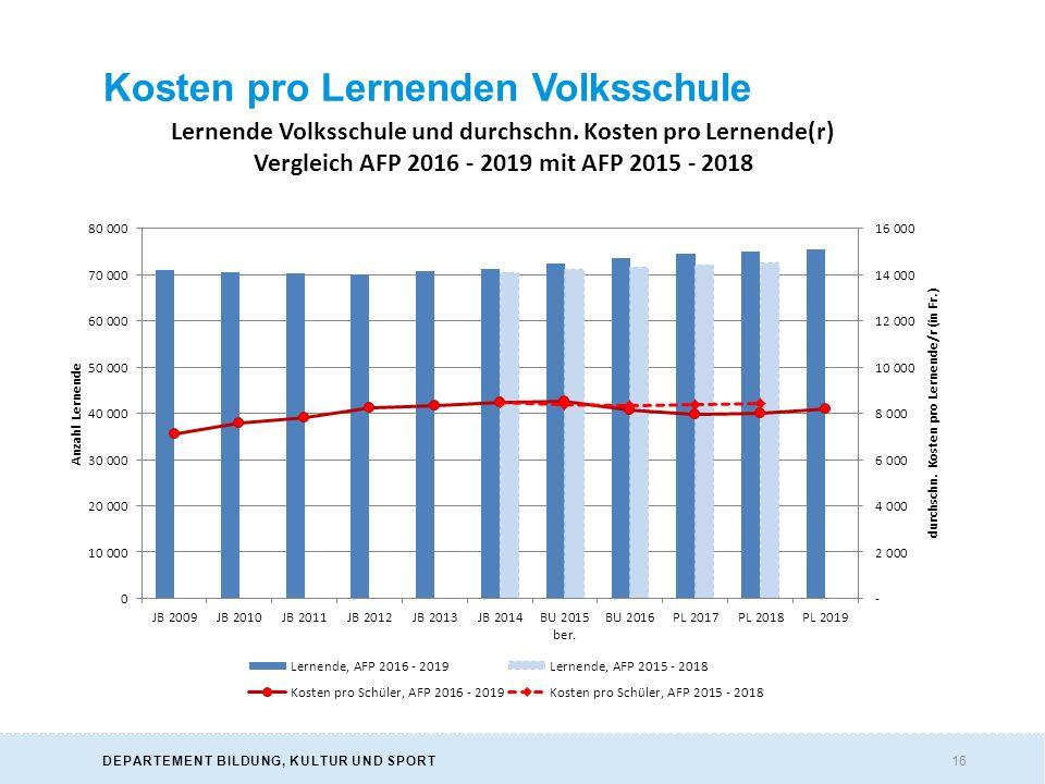16DEPARTEMENT BILDUNG, KULTUR UND SPORT Kosten pro Lernenden Volksschule