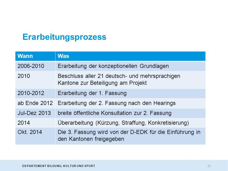 23DEPARTEMENT BILDUNG, KULTUR UND SPORT Erarbeitungsprozess WannWas 2006-2010Erarbeitung der konzeptionellen Grundlagen 2010Beschluss aller 21 deutsch- und mehrsprachigen Kantone zur Beteiligung am Projekt 2010-2012Erarbeitung der 1.