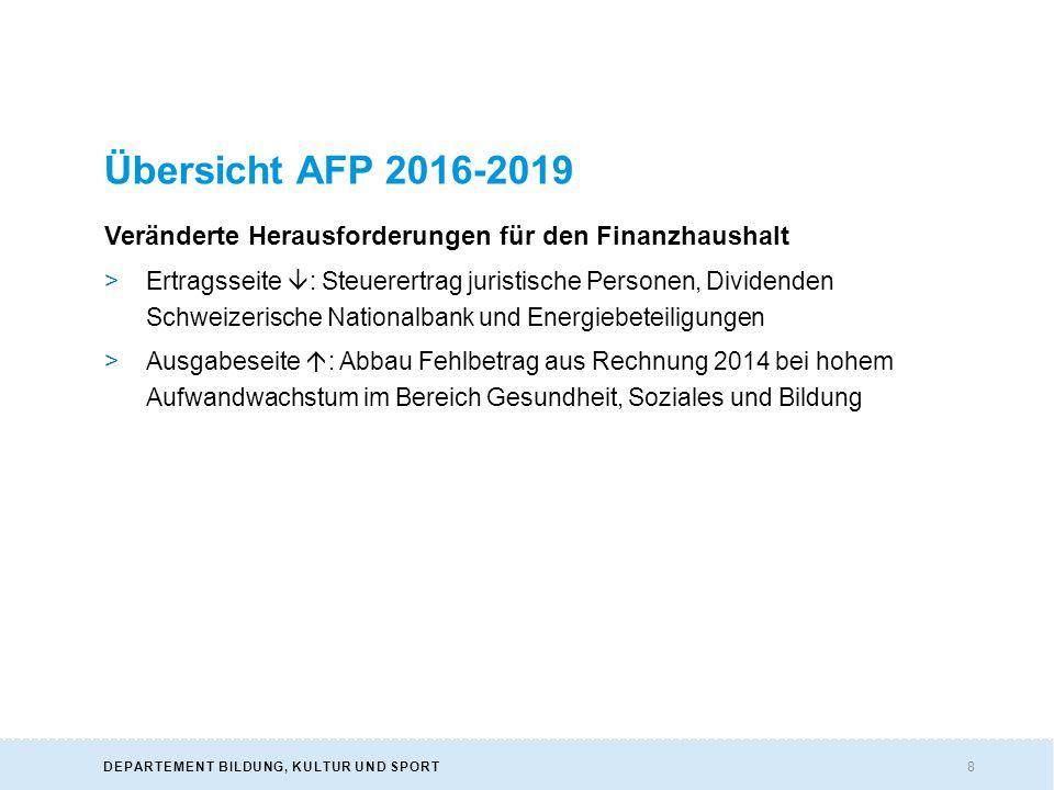9DEPARTEMENT BILDUNG, KULTUR UND SPORT Gesamtergebnis Finanzierungsrechnung >Ausgeglichener Rechnungsabschluss im Budgetjahr 2016 >Für die Planjahre 2017 – 2019 werden Defizite zwischen 27 und 8.4 Millionen Franken prognostiziert.