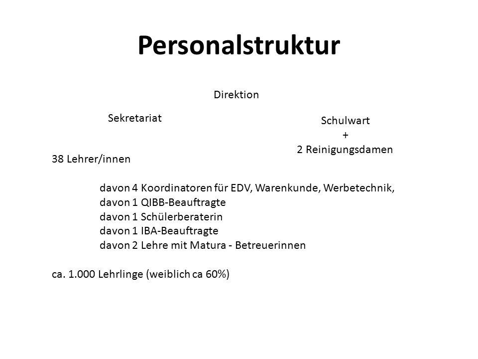 Personalstruktur Direktion Sekretariat Schulwart + 2 Reinigungsdamen 38 Lehrer/innen davon 4 Koordinatoren für EDV, Warenkunde, Werbetechnik, davon 1