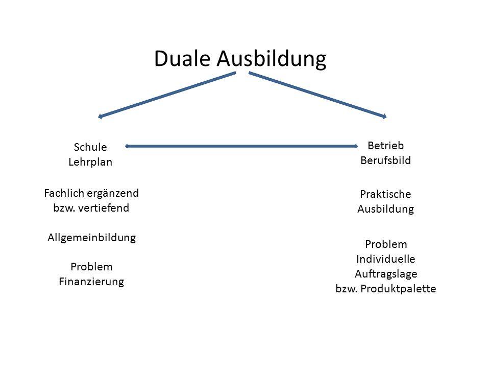 Duale Ausbildung Schule Lehrplan Betrieb Berufsbild Problem Individuelle Auftragslage bzw. Produktpalette Fachlich ergänzend bzw. vertiefend Allgemein