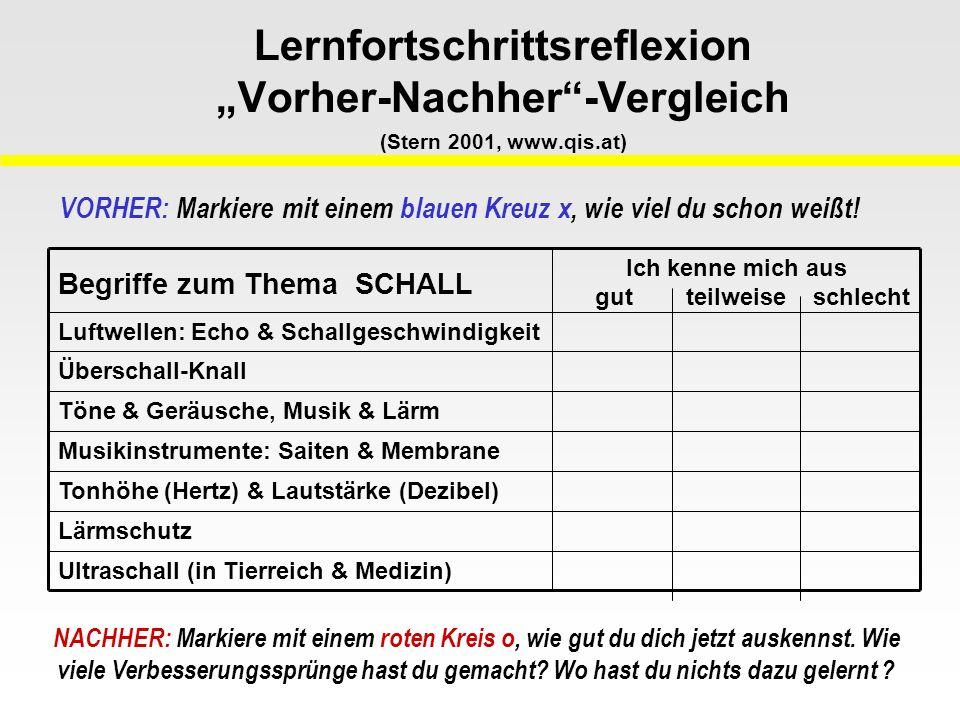 """Lernfortschrittsreflexion """"Vorher-Nachher -Vergleich (Stern 2001, www.qis.at) Tonhöhe (Hertz) & Lautstärke (Dezibel) Ultraschall (in Tierreich & Medizin) Lärmschutz Musikinstrumente: Saiten & Membrane Töne & Geräusche, Musik & Lärm Überschall-Knall Luftwellen: Echo & Schallgeschwindigkeit Ich kenne mich aus gut teilweise schlecht Begriffe zum Thema SCHALL VORHER: Markiere mit einem blauen Kreuz x, wie viel du schon weißt."""