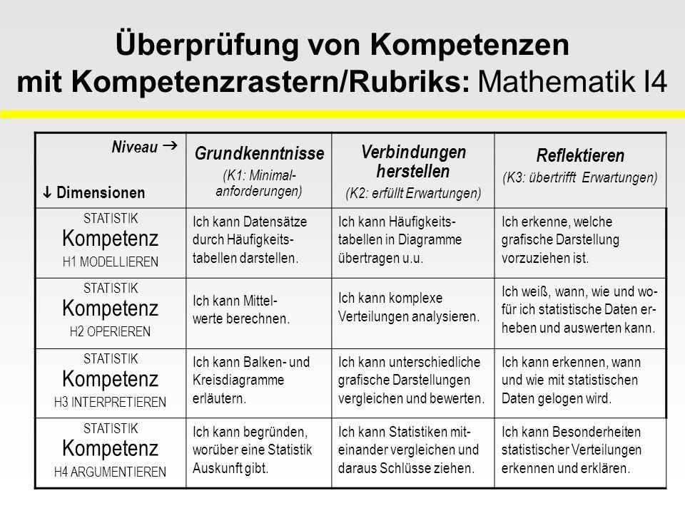 Überprüfung von Kompetenzen mit Kompetenzrastern/Rubriks: Mathematik I4 Niveau   Dimensionen Grundkenntnisse (K1: Minimal- anforderungen) Verbindungen herstellen (K2: erfüllt Erwartungen) Reflektieren (K3: übertrifft Erwartungen) STATISTIK Kompetenz H1 MODELLIEREN Ich kann Datensätze durch Häufigkeits- tabellen darstellen.