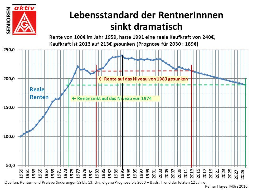Lebensstandard der RentnerInnnen sinkt dramatisch Rente von 100€ im Jahr 1959, hatte 1991 eine reale Kaufkraft von 240€, Kaufkraft ist 2013 auf 213€ gesunken (Prognose für 2030 : 189€) ← Rente auf das Niveau von 1983 gesunken Quellen: Renten- und Preisveränderungen 59 bis 13: drv; eigene Prognose bis 2030 – Basis: Trend der letzten 12 Jahre Reiner Heyse, März 2016