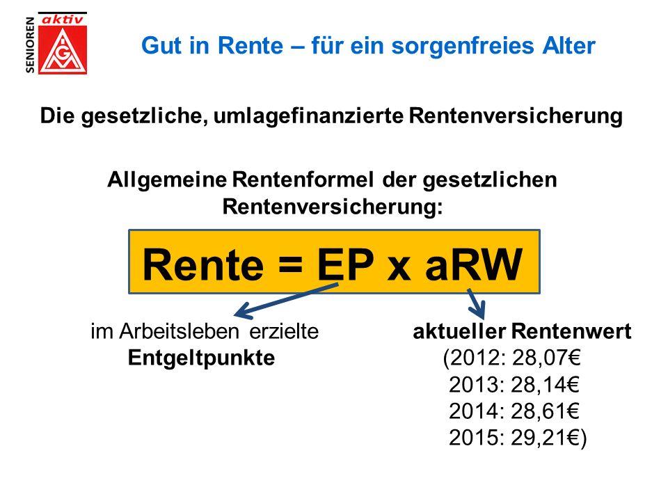 Gut in Rente – für ein sorgenfreies Alter Die gesetzliche, umlagefinanzierte Rentenversicherung Allgemeine Rentenformel der gesetzlichen Rentenversicherung: Rente = EP x aRW im Arbeitsleben erzielte aktueller Rentenwert Entgeltpunkte (2012: 28,07€ 2013: 28,14€ 2014: 28,61€ 2015: 29,21€)