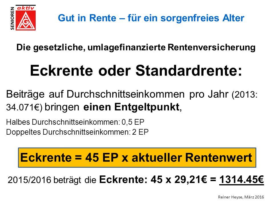 Gut in Rente – für ein sorgenfreies Alter Die gesetzliche, umlagefinanzierte Rentenversicherung Eckrente oder Standardrente: Beiträge auf Durchschnittseinkommen pro Jahr (2013: 34.071€) bringen einen Entgeltpunkt, Halbes Durchschnittseinkommen: 0,5 EP Doppeltes Durchschnittseinkommen: 2 EP Eckrente = 45 EP x aktueller Rentenwert 2015/2016 beträgt die Eckrente: 45 x 29,21€ = 1314.45€ Reiner Heyse, März 2016