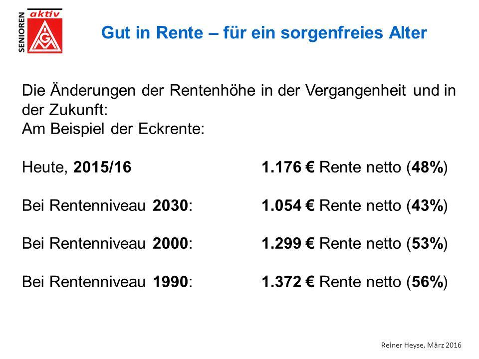 Gut in Rente – für ein sorgenfreies Alter Die Änderungen der Rentenhöhe in der Vergangenheit und in der Zukunft: Am Beispiel der Eckrente: Heute, 2015/161.176 € Rente netto (48%) Bei Rentenniveau 2030:1.054 € Rente netto (43%) Bei Rentenniveau 2000:1.299 € Rente netto (53%) Bei Rentenniveau 1990:1.372 € Rente netto (56%) Reiner Heyse, März 2016