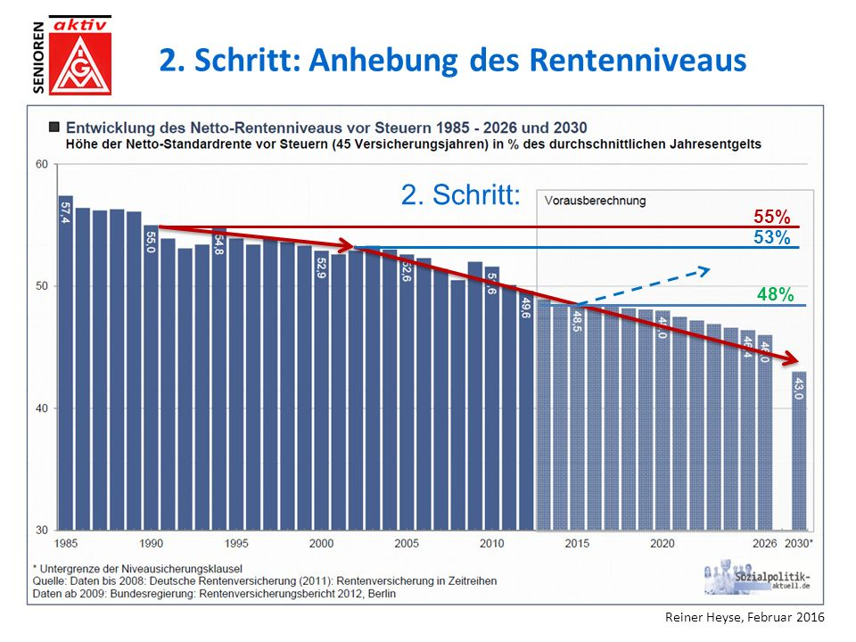 2. Schritt: Anhebung des Rentenniveaus 55% 53% 48% 2. Schritt: Reiner Heyse, Februar 2016