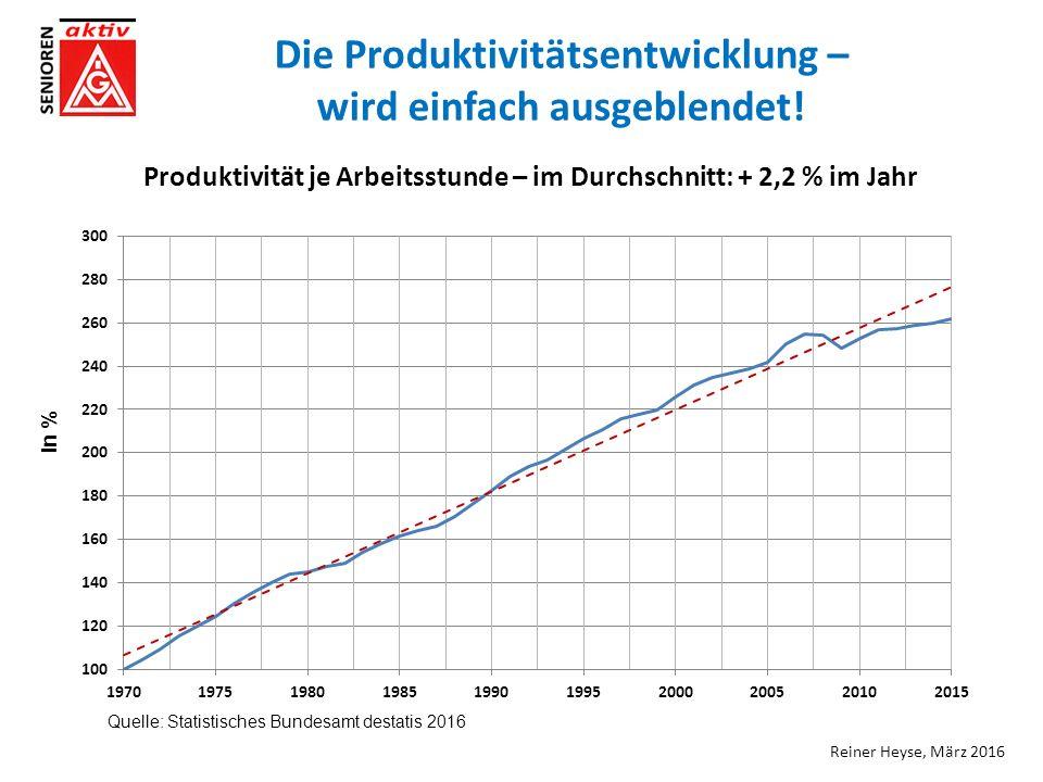Produktivität je Arbeitsstunde – im Durchschnitt: + 2,2 % im Jahr Quelle: Statistisches Bundesamt destatis 2016 in % Reiner Heyse, März 2016 Die Produktivitätsentwicklung – wird einfach ausgeblendet!