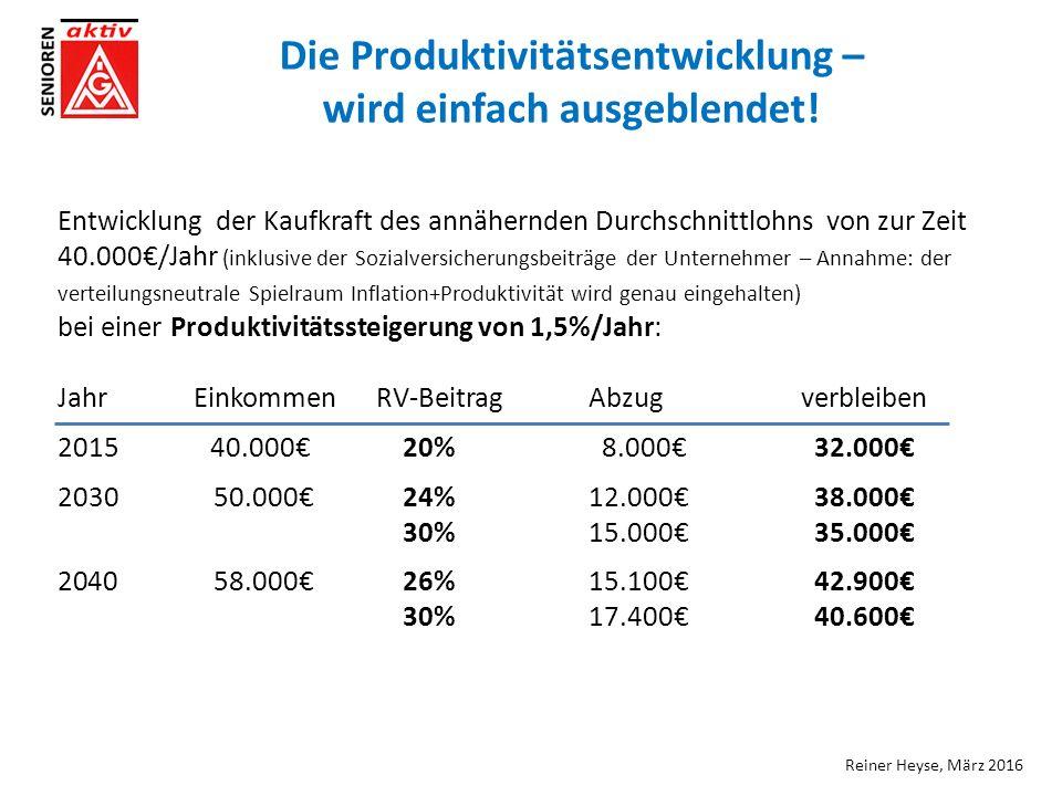 Reiner Heyse, März 2016 Entwicklung der Kaufkraft des annähernden Durchschnittlohns von zur Zeit 40.000€/Jahr (inklusive der Sozialversicherungsbeiträge der Unternehmer – Annahme: der verteilungsneutrale Spielraum Inflation+Produktivität wird genau eingehalten) bei einer Produktivitätssteigerung von 1,5%/Jahr: Jahr EinkommenRV-BeitragAbzugverbleiben 2015 40.000€ 20% 8.000€ 32.000€ 203050.000€ 24%12.000€ 38.000€ 30%15.000€ 35.000€ 204058.000€ 26%15.100€ 42.900€ 30%17.400€ 40.600€ Die Produktivitätsentwicklung – wird einfach ausgeblendet!