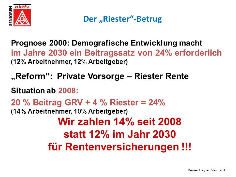 """Der """"Riester -Betrug Prognose 2000: Demografische Entwicklung macht im Jahre 2030 ein Beitragssatz von 24% erforderlich (12% Arbeitnehmer, 12% Arbeitgeber) """"Reform : Private Vorsorge – Riester Rente Situation ab 2008: 20 % Beitrag GRV + 4 % Riester = 24% (14% Arbeitnehmer, 10% Arbeitgeber) Wir zahlen 14% seit 2008 statt 12% im Jahr 2030 für Rentenversicherungen !!."""